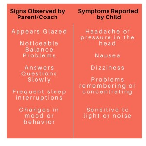Concussion signs and symptoms